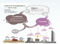 氨污染图片