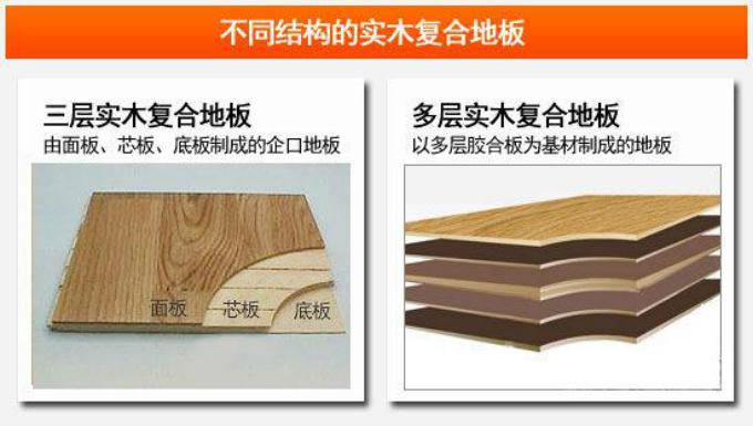 选购实木复合地板,我们需要知道的三点