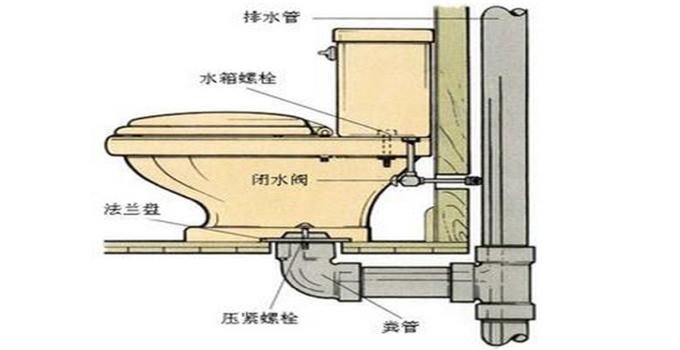 二,抽水马桶安装步骤      1,确定安装位置,并在地面钻眼,将
