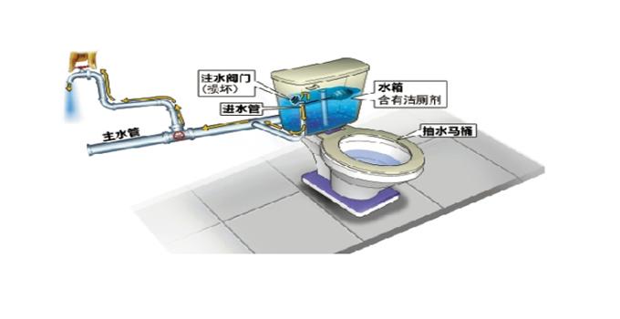 马桶安装疏通 抽水马桶安装方法图解(一)