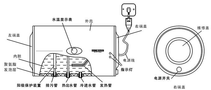 电热水器的内部构造,通常