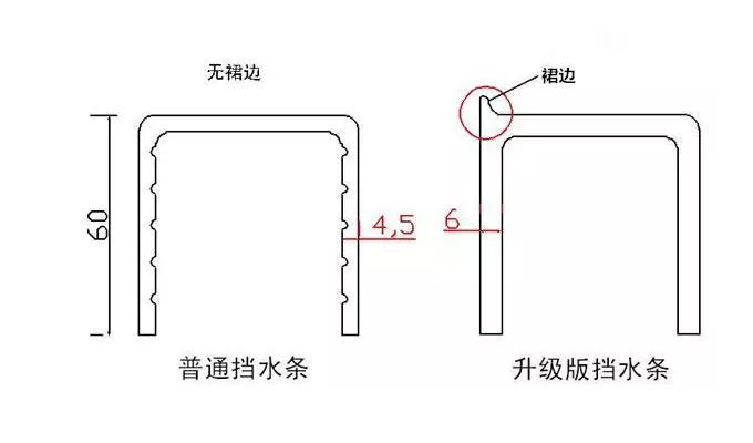 图解卫生间装挡水条的四种方案